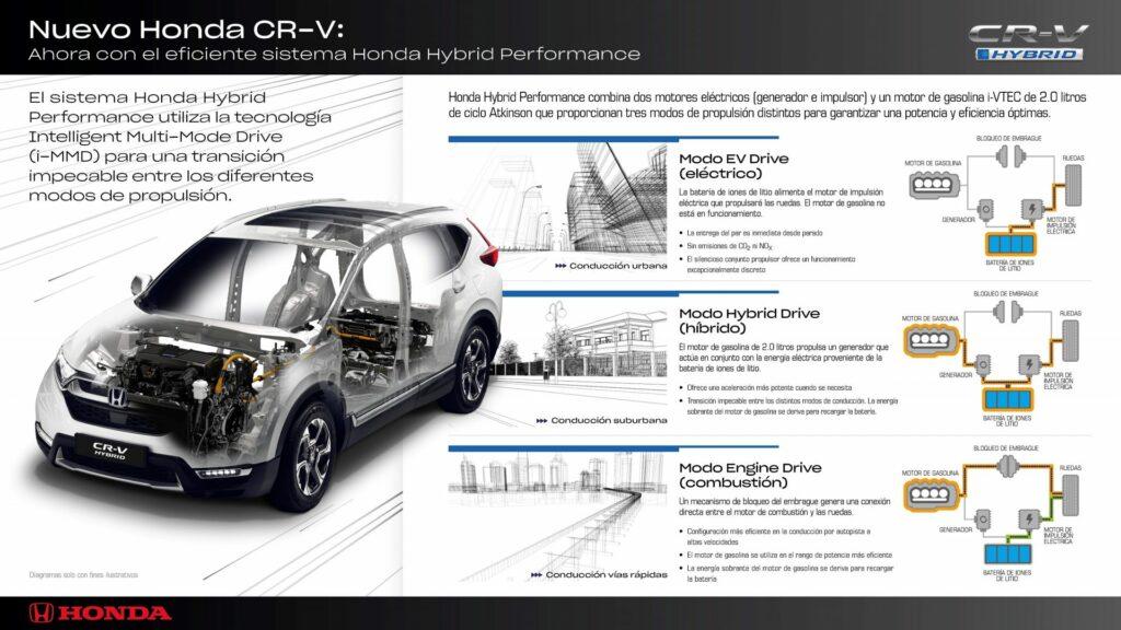 12309673 B8C5 4B37 B017 1B10B256F94C 1024x576 - Así es el funcionamiento del sistema híbrido del Honda CR-V