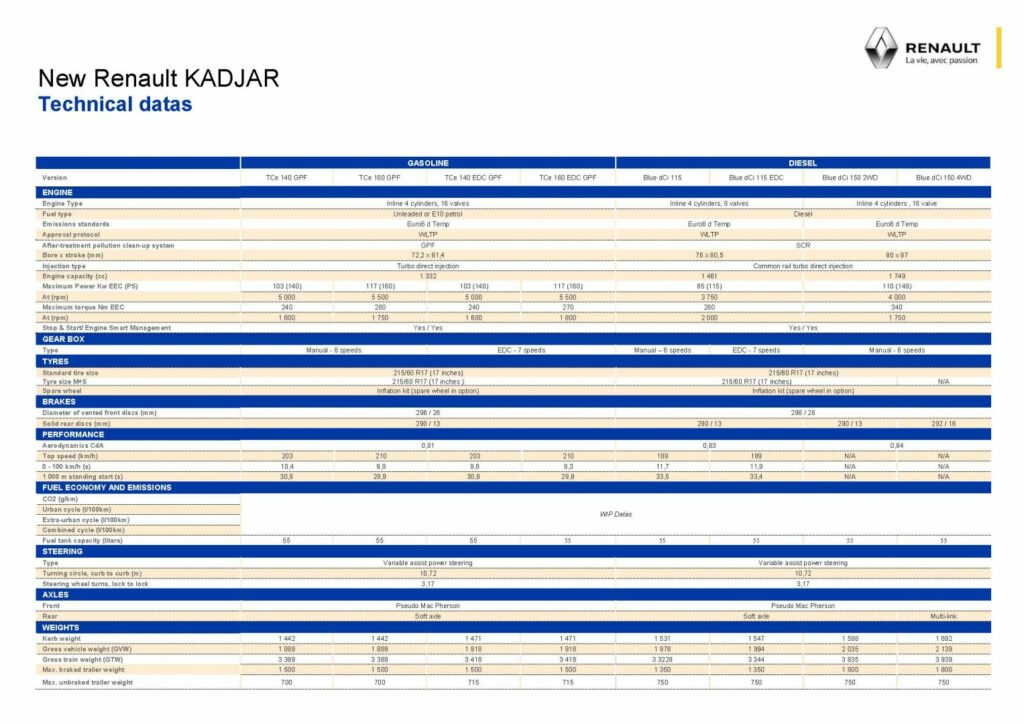 21215295 Technical specifications New Renault Kadjar 1024x724 - Renault presenta el renovado Kadjar