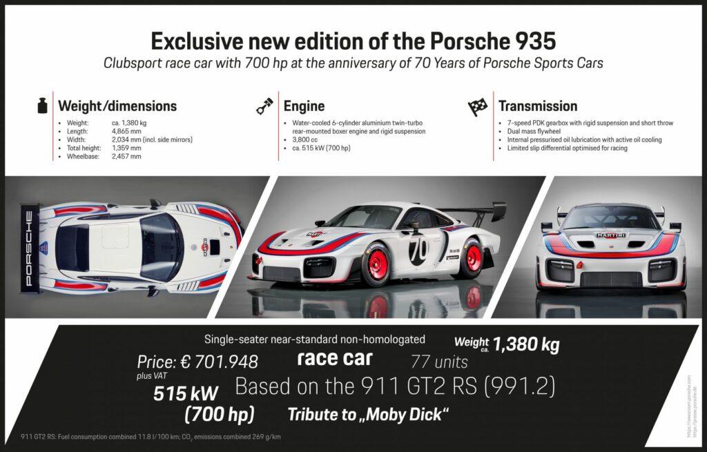 PAG Infografik 935 EN 1024x655 - Porsche mira a su historia: nuevo Porsche 935
