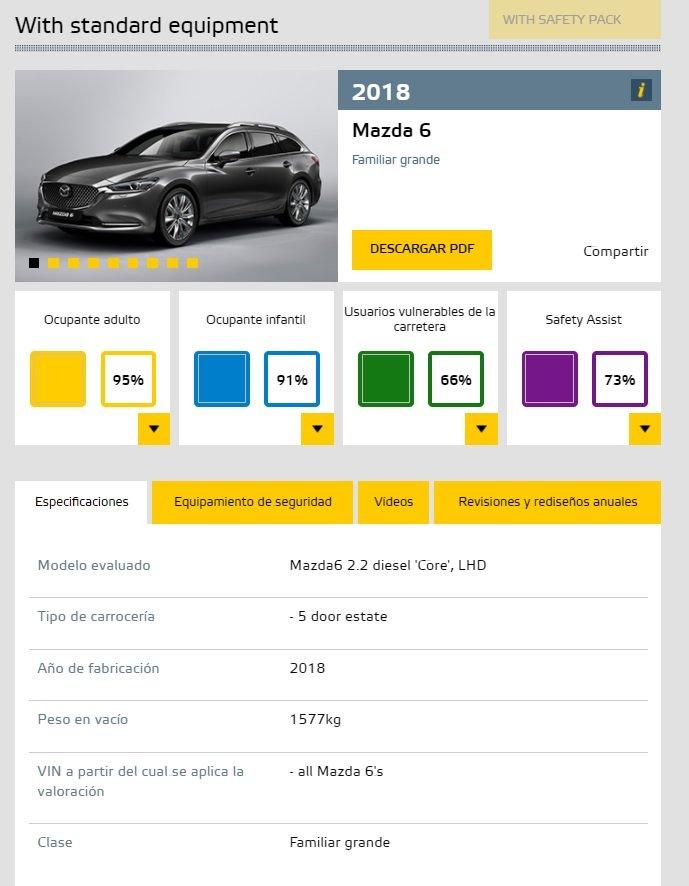 Mazda6 euroncap - El nuevo Mazda6 2018 alcanza las 5 estrellas Euro NCAP