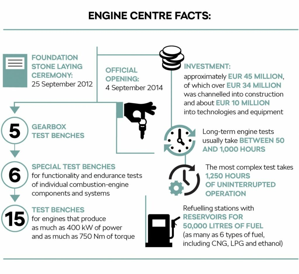 facts infographics english engine centre 1024x939 - Así es el centro de motores de Skoda