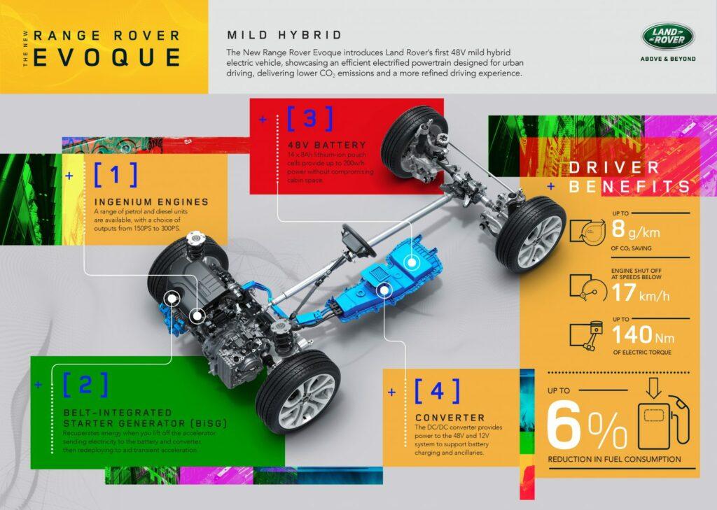 rrevq20myinfographicmhev221118enin 1024x729 - Nuevo Range Rover Evoque 2019