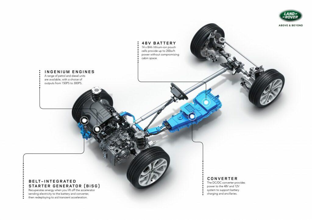 rrevq20mymhevpowertrainannotated22111801 1024x724 - Nuevo Range Rover Evoque 2019