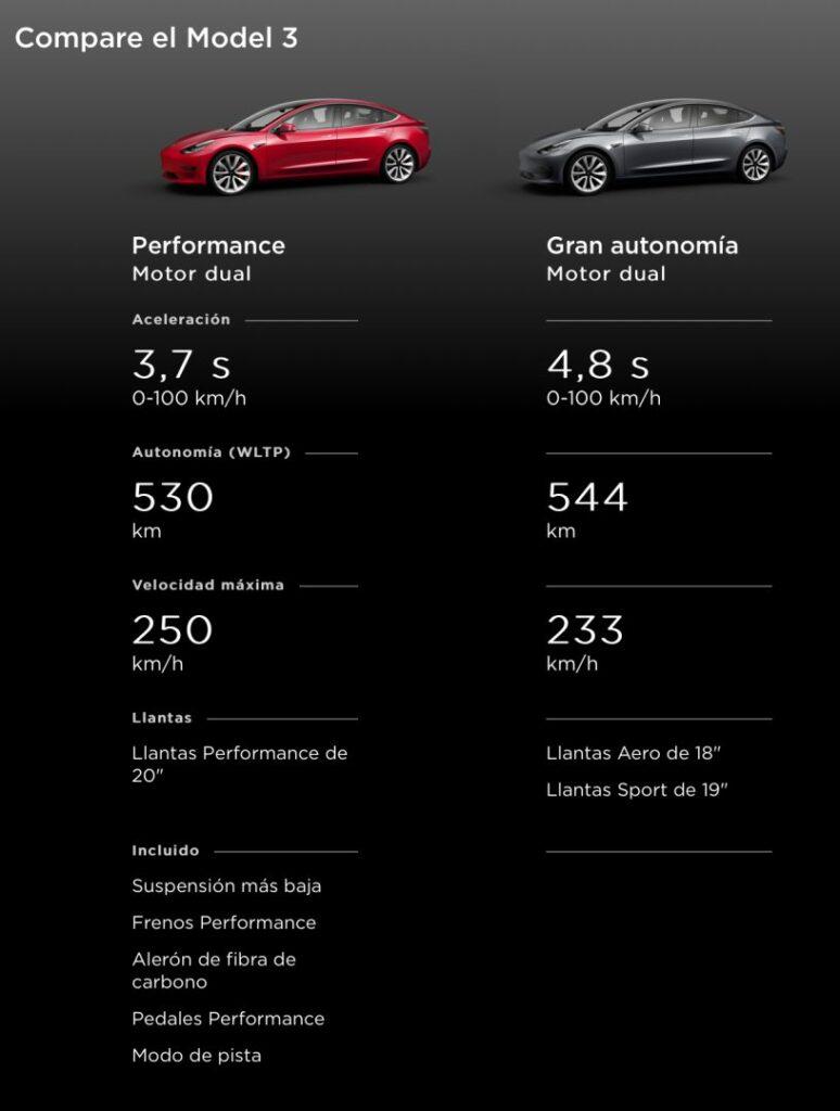 30D87C34 23B7 40A5 AB9F 290DF5568362 774x1024 - Así puedes adquirir el Tesla Model 3 en España